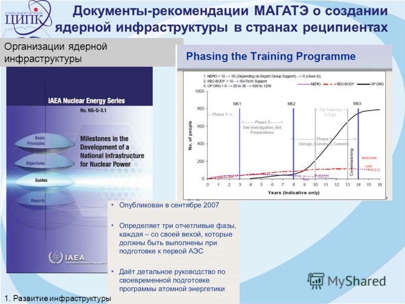 Документы-рекомендации МАГАТЭ о создании ядерной инфраструктуры в странах реципиентах Организации ядерной инфраструктуры 1. Развитие инфраструктуры