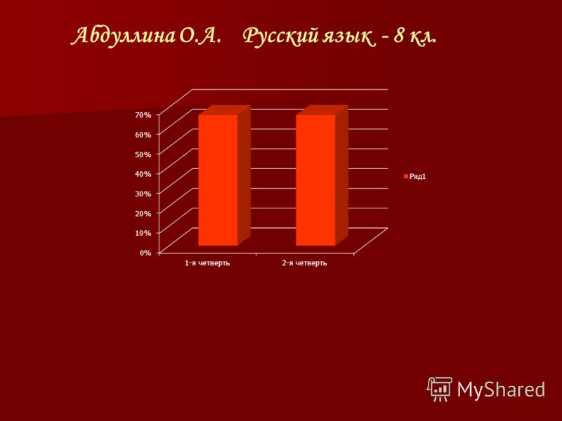 Абдуллина О.А. Русский язык - 8 кл.
