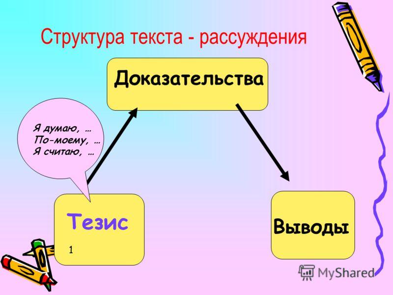 Структура текста - рассуждения Тезис Я думаю, … По-моему, … Я считаю, … Доказательства Выводы 1
