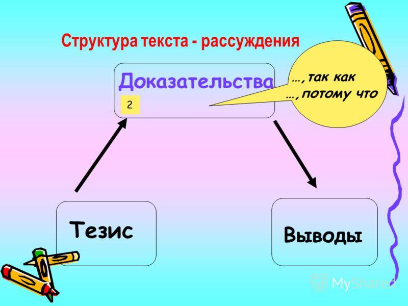 Структура текста - рассуждения Тезис Доказательства Выводы …,так как …,потому что 2