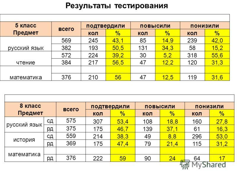 Результаты тестирования 5 класс Предмет всего подтвердилиповысилипонизили кол% % % русский язык 56924543,18514,923942,0 38219350,513134,35815,2 чтение 57222439,2305,231855,6 38421756,54712,212031,3 математика 376210564712,511931,6 8 класс Предмет все