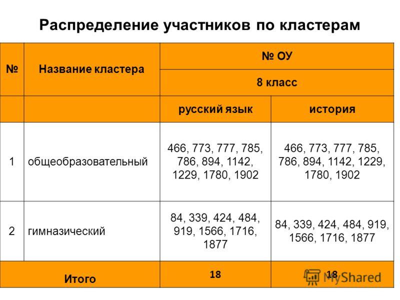Распределение участников по кластерам Название кластера ОУ 8 класс русский языкистория 1общеобразовательный 466, 773, 777, 785, 786, 894, 1142, 1229, 1780, 1902 2гимназический 84, 339, 424, 484, 919, 1566, 1716, 1877 Итого 18