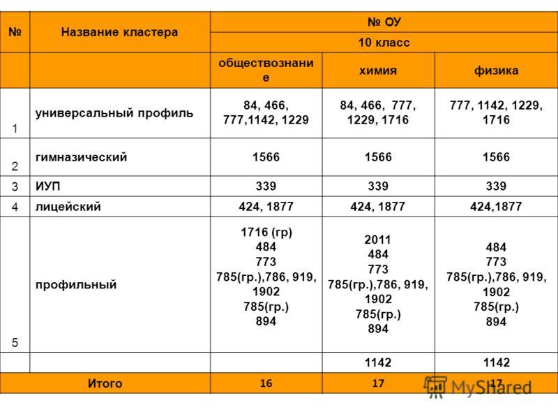 Название кластера ОУ 10 класс обществознани е химияфизика 1 универсальный профиль 84, 466, 777,1142, 1229 84, 466, 777, 1229, 1716 777, 1142, 1229, 1716 2 гимназический1566 3 ИУП339 4 лицейский424, 1877 5 профильный 1716 (гр) 484 773 785(гр.),786, 91