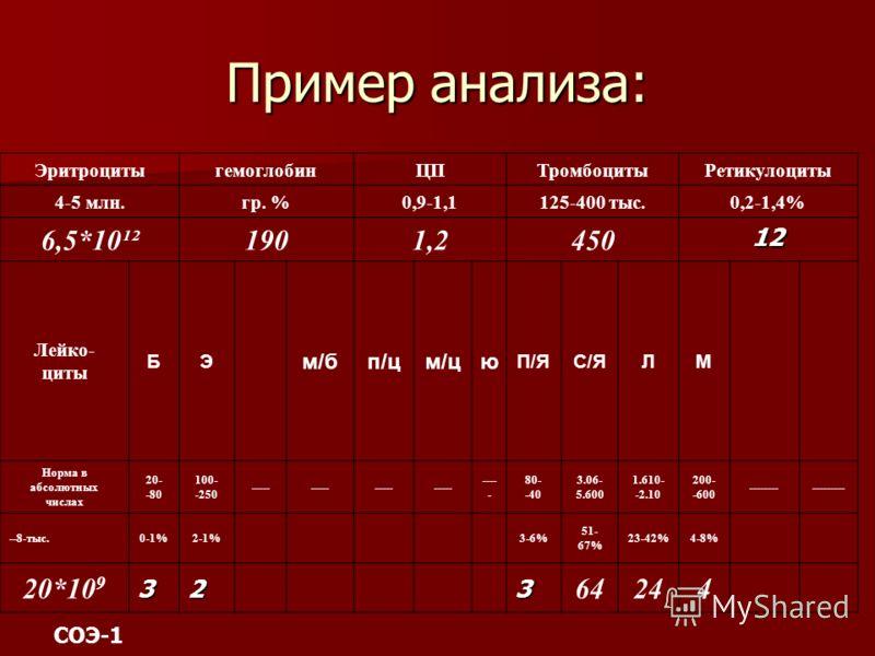 Пример анализа: ЭритроцитыгемоглобинЦПТромбоцитыРетикулоциты 4-5 млн.гр. %0,9-1,1125-400 тыс.0,2-1,4% 6,5*10¹²1901,245012 Лейко- циты БЭ м/бп/цм/цю П/ЯС/ЯЛМ Норма в абсолютных числах 20- -80 100- -250 ----- 80- -40 3.06- 5.600 1.610- -2.10 200- -600