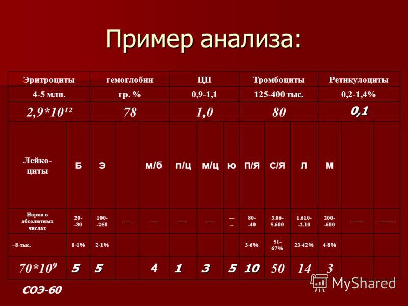 Пример анализа: ЭритроцитыгемоглобинЦПТромбоцитыРетикулоциты 4-5 млн.гр. %0,9-1,1125-400 тыс.0,2-1,4% 2,9*10¹²781,0800,1 Лейко- циты БЭ м/бп/цм/цю П/ЯС/ЯЛМ Норма в абсолютных числах 20- -80 100- -250 ----- 80- -40 3.06- 5.600 1.610- -2.10 200- -600 -