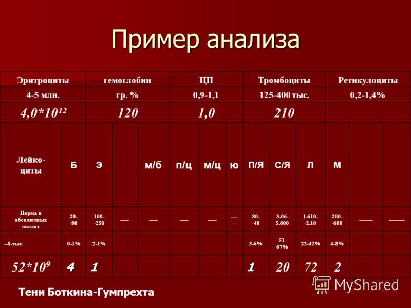 Пример анализа ЭритроцитыгемоглобинЦПТромбоцитыРетикулоциты 4-5 млн.гр. %0,9-1,1125-400 тыс.0,2-1,4% 4,0*10¹²1201,0210 Лейко- циты БЭ м/бп/цм/цю П/ЯС/ЯЛМ Норма в абсолютных числах 20- -80 100- -250 ----- 80- -40 3.06- 5.600 1.610- -2.10 200- -600 ---