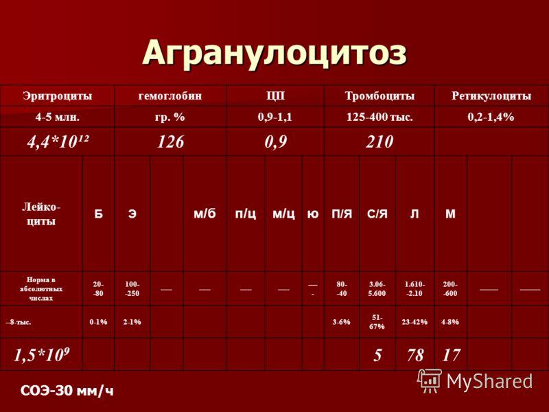 Агранулоцитоз ЭритроцитыгемоглобинЦПТромбоцитыРетикулоциты 4-5 млн.гр. %0,9-1,1125-400 тыс.0,2-1,4% 4,4*10¹²1260,9210 Лейко- циты БЭ м/бп/цм/цю П/ЯС/ЯЛМ Норма в абсолютных числах 20- -80 100- -250 ----- 80- -40 3.06- 5.600 1.610- -2.10 200- -600 ----