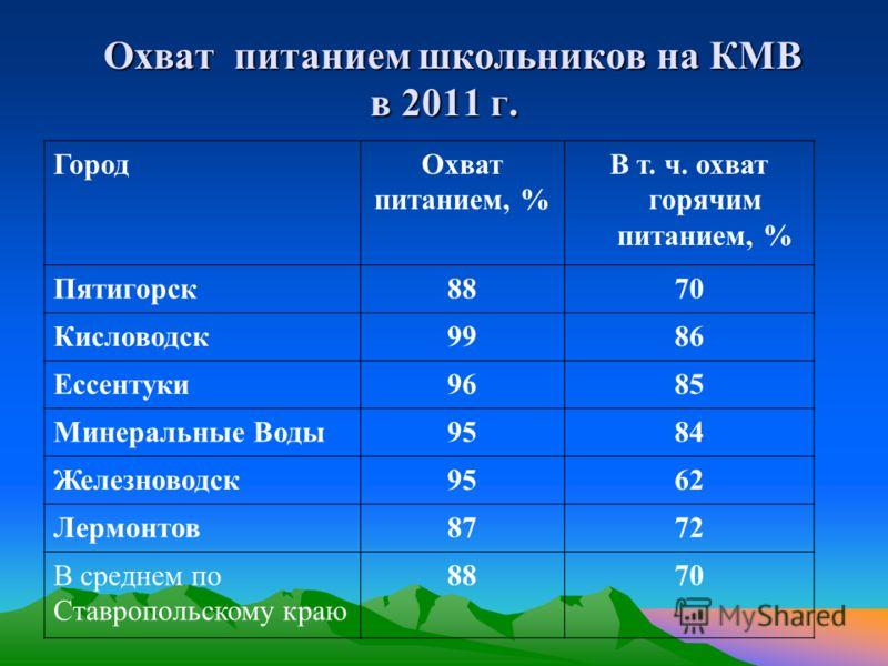 Охват питанием школьников на КМВ в 2011 г. Охват питанием школьников на КМВ в 2011 г. ГородОхват питанием, % В т. ч. охват горячим питанием, % Пятигорск8870 Кисловодск9986 Ессентуки9685 Минеральные Воды9584 Железноводск9562 Лермонтов8772 В среднем по