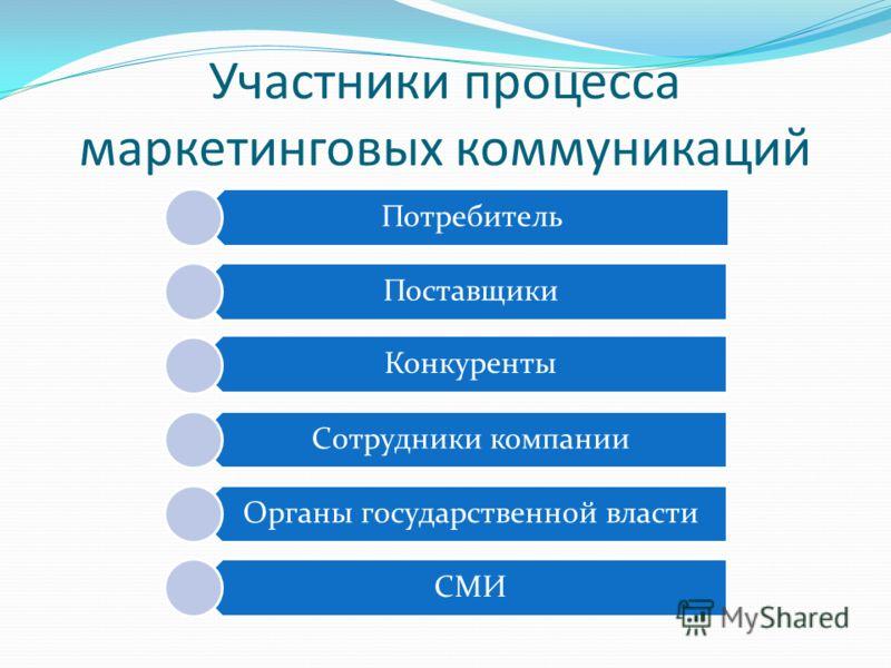 Участники процесса маркетинговых коммуникаций