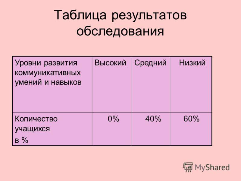 Таблица результатов обследования Уровни развития коммуникативных умений и навыков ВысокийСредний Низкий Количество учащихся в % 0% 40% 60%