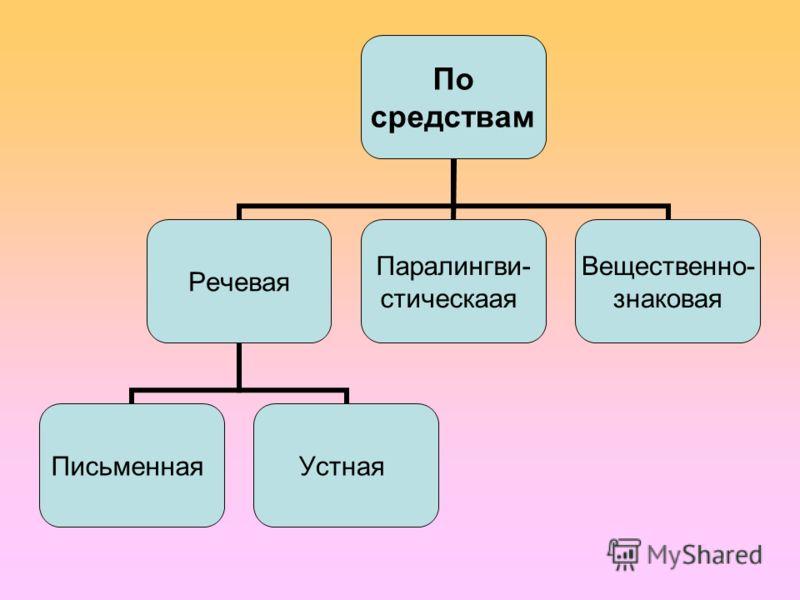 По средствам Речевая ПисьменнаяУстная Паралингви- стическаая Вещественно- знаковая