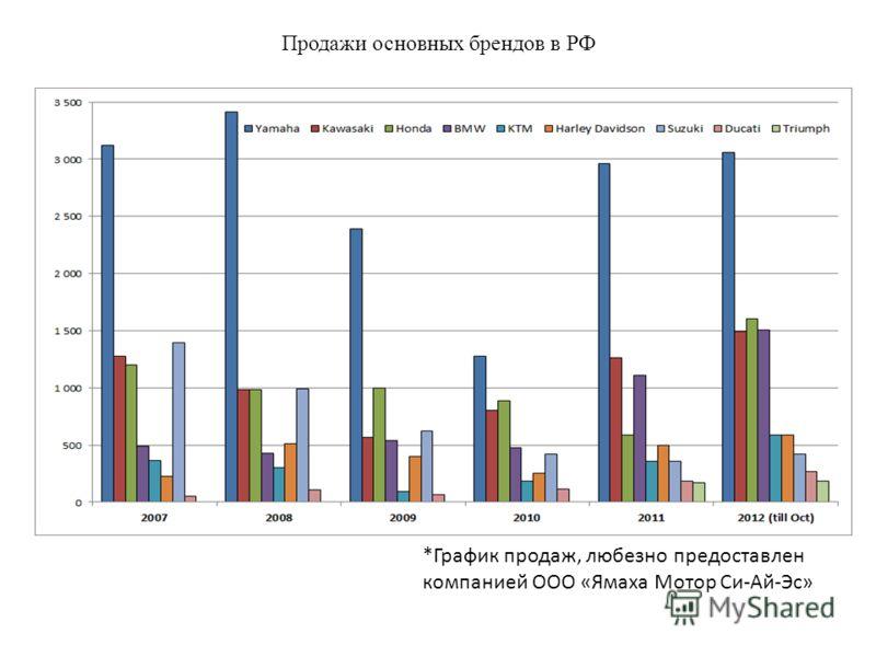 Продажи основных брендов в РФ *График продаж, любезно предоставлен компанией ООО «Ямаха Мотор Си-Ай-Эс»