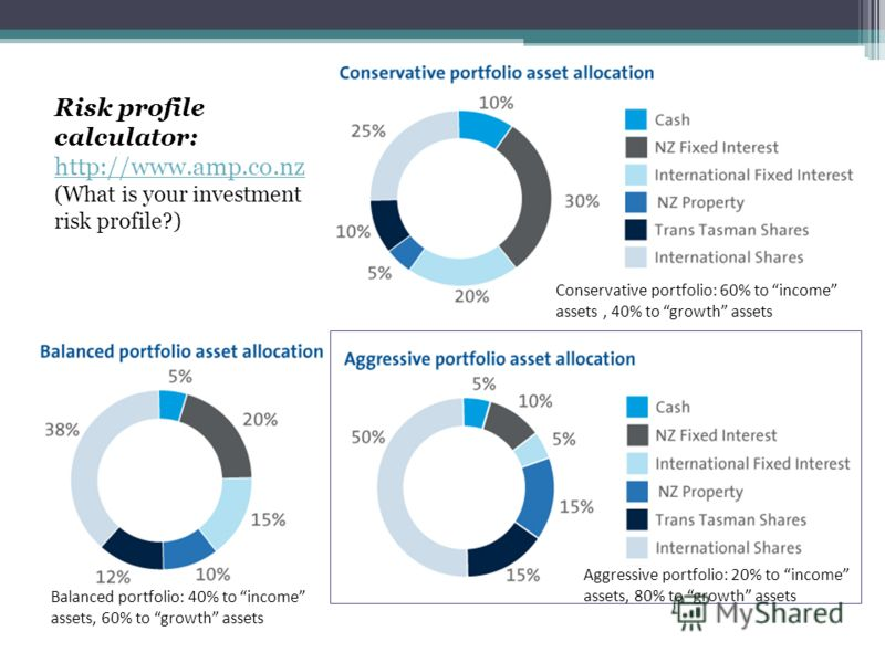 Conservative portfolio: 60% to income assets, 40% to growth assets Balanced portfolio: 40% to income assets, 60% to growth assets Aggressive portfolio: 20% to income assets, 80% to growth assets Risk profile calculator: http://www.amp.co.nz http://ww