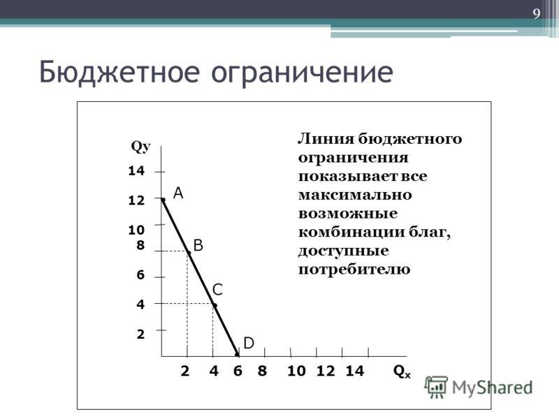 9 Бюджетное ограничение D Q x 14 12 10 8 6 4 2 С В А 2 4 6 8 10 12 14 Qy Линия бюджетного ограничения показывает все максимально возможные комбинации благ, доступные потребителю