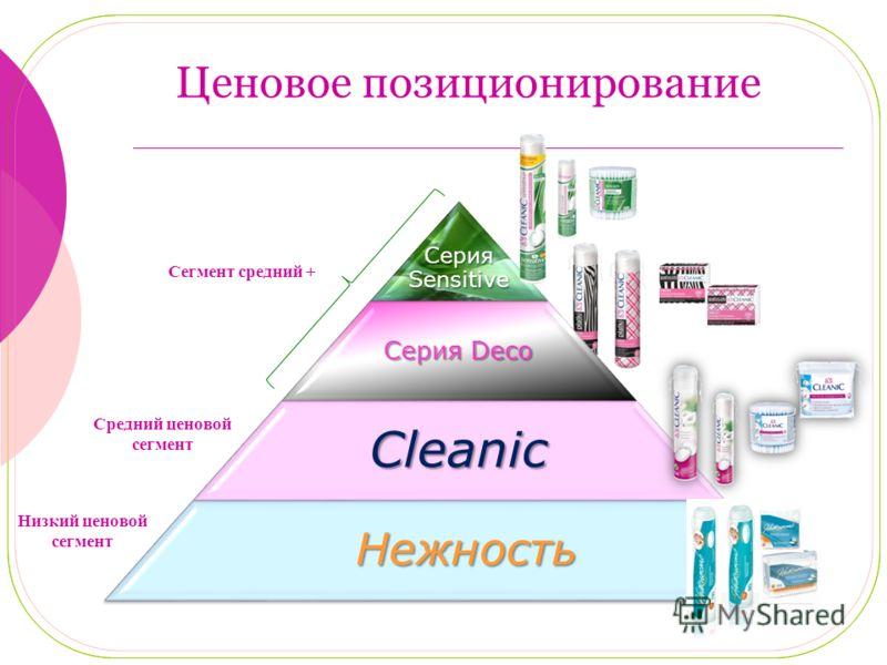 Серия Sensitive Серия Deco Cleanic Нежность Нежность Ценовое позиционирование Средний ценовой сегмент Сегмент средний + Низкий ценовой сегмент