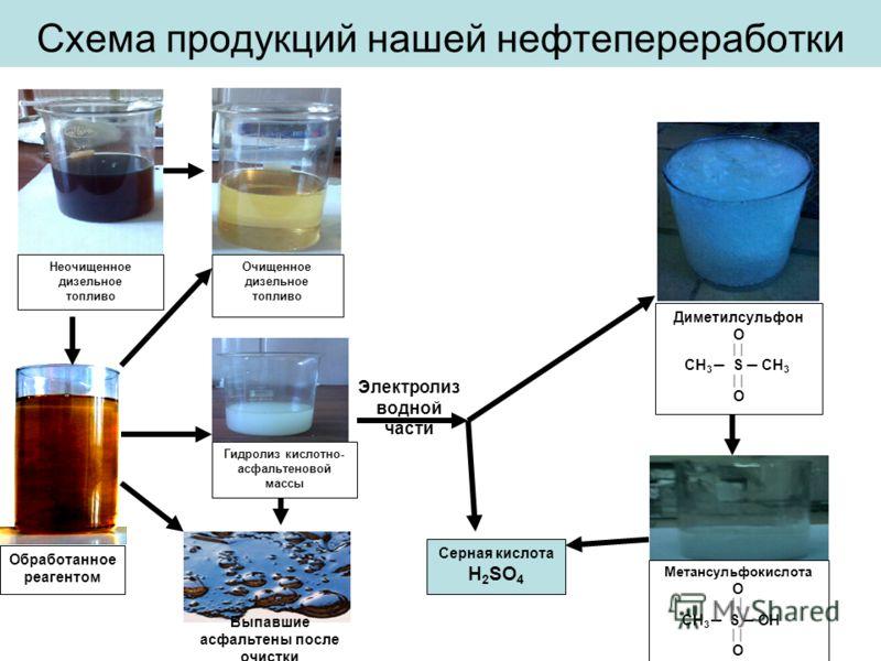 Схема продукций нашей нефтепереработки Гидролиз кислотно- асфальтеновой массы Электролиз водной части Обработанное реагентом Неочищенное дизельное топливо Очищенное дизельное топливо Выпавшие асфальтены после очистки Диметилсульфон O CH 3 S CH 3 O Ме