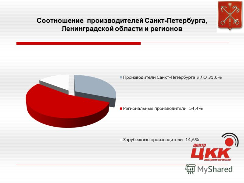 Соотношение производителей Санкт-Петербурга, Ленинградской области и регионов
