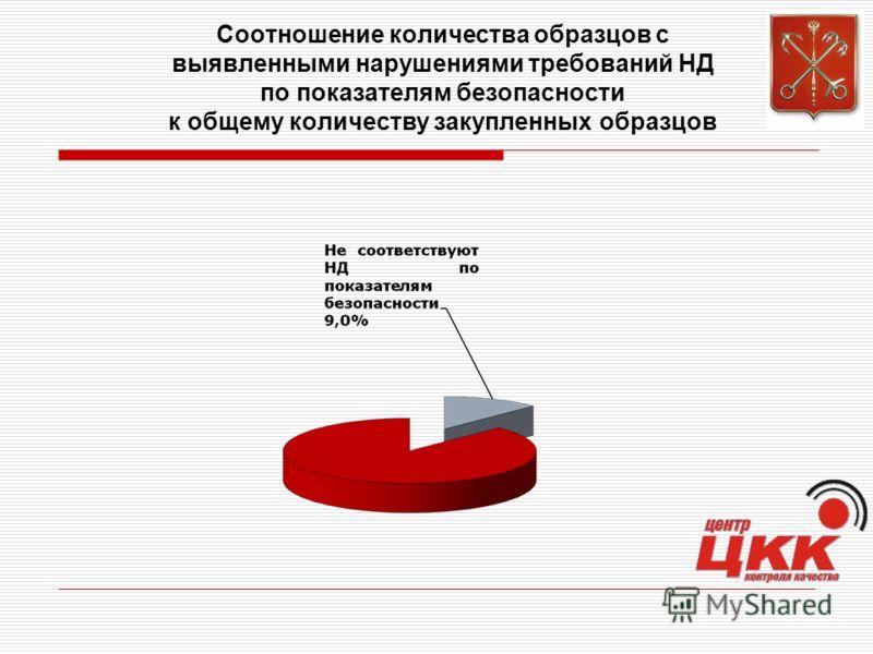 Соотношение количества образцов с выявленными нарушениями требований НД по показателям безопасности к общему количеству закупленных образцов
