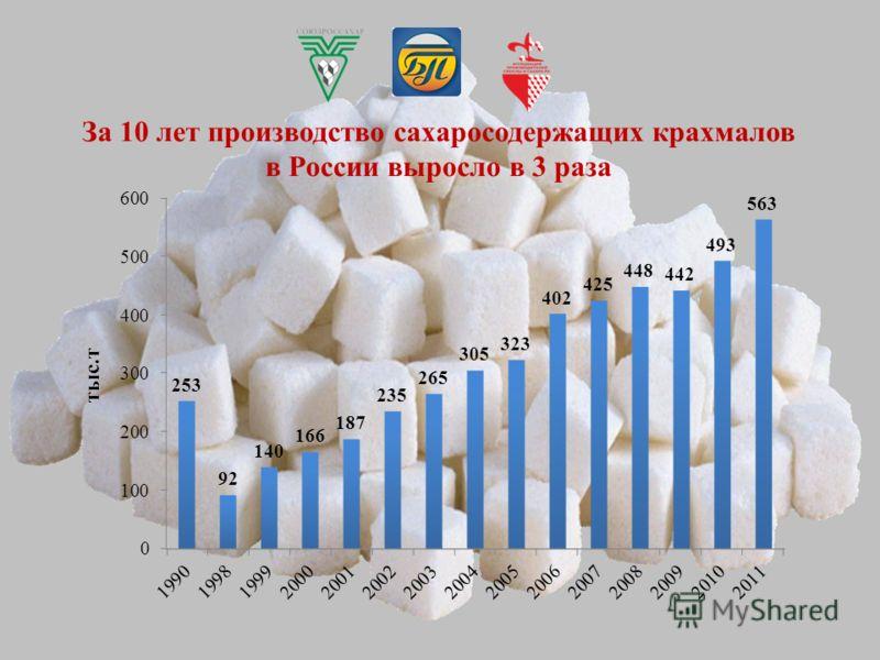 За 10 лет производство сахаросодержащих крахмалов в России выросло в 3 раза тыс.т