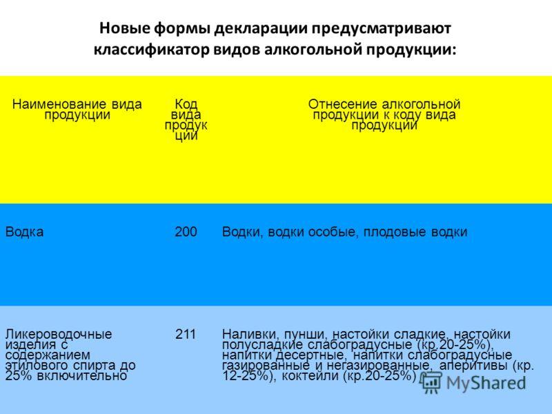 Перечень приложений к проекту постановления Правительства Российской Федерации О внесении изменений в постановление Правительства Российской Федерации от 31 декабря 2005 г. 858 Приложение 11 Таб-1 Декларация об объемах розничной продажи алкогольной и