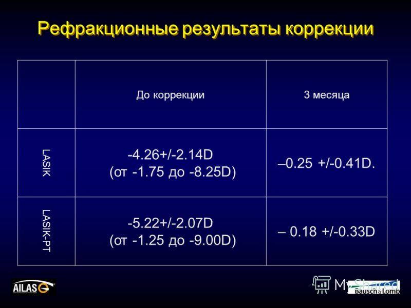 Рефракционные результаты коррекции До коррекции3 месяца LASIK -4.26+/-2.14D (от -1.75 до -8.25D) –0.25 +/-0.41D. LASIK-PT -5.22+/-2.07D (от -1.25 до -9.00D) – 0.18 +/-0.33D