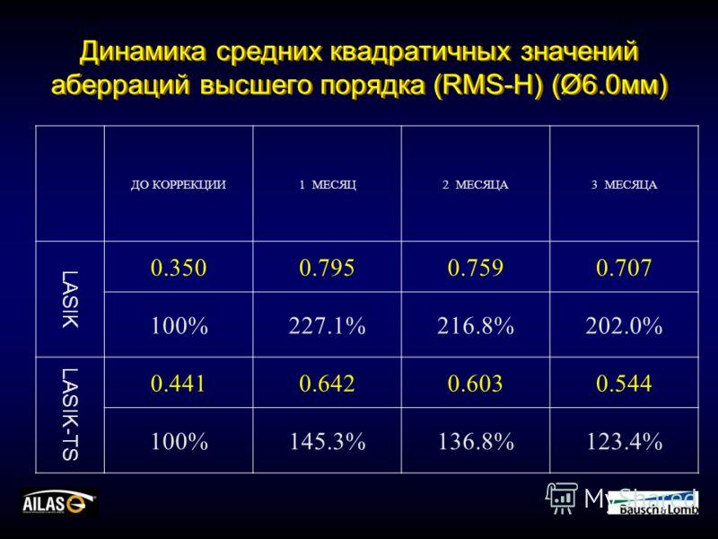 Динамика средних квадратичных значений аберраций высшего порядка (RMS-H) (Ø6.0мм) ДО КОРРЕКЦИИ1 МЕСЯЦ2 МЕСЯЦА3 МЕСЯЦА LASIK 0.3500.7950.7590.707 100%227.1%216.8%202.0% LASIK-TS 0.4410.6420.6030.544 100%145.3%136.8%123.4%
