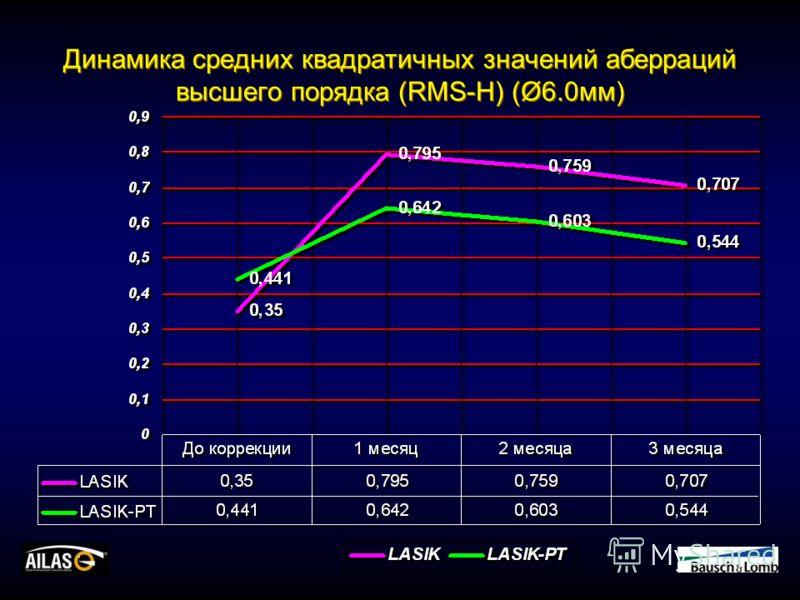 Динамика средних квадратичных значений аберраций высшего порядка (RMS-H) (Ø6.0мм)
