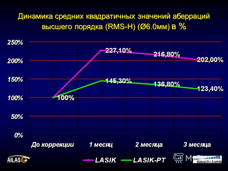 Динамика средних квадратичных значений аберраций высшего порядка (RMS-H) (Ø6.0мм) в %