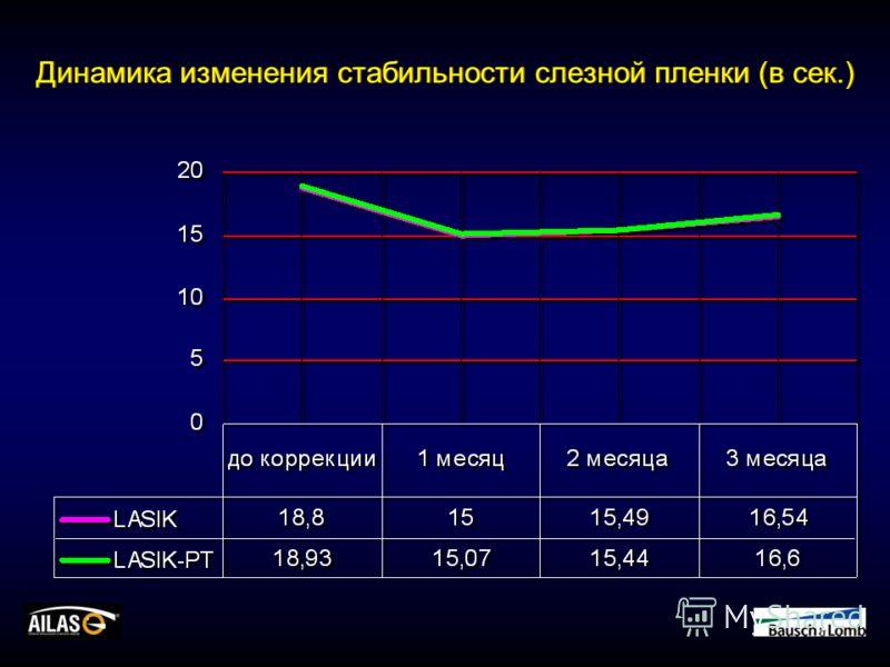 Динамика изменения стабильности слезной пленки (в сек.)