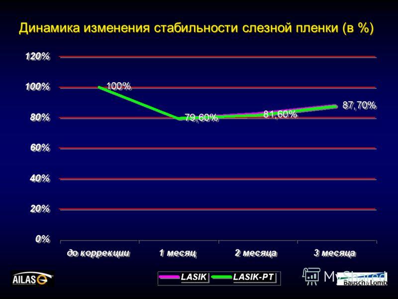 Динамика изменения стабильности слезной пленки (в %)