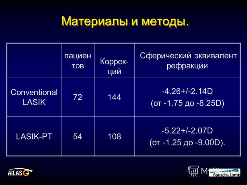 Материалы и методы. пациен тов Коррек- ций Сферический эквивалент рефракции Conventional LASIK 72144 -4.26+/-2.14D (от -1.75 до -8.25D) LASIK-PT54108 -5.22+/-2.07D (от -1.25 до -9.00D).