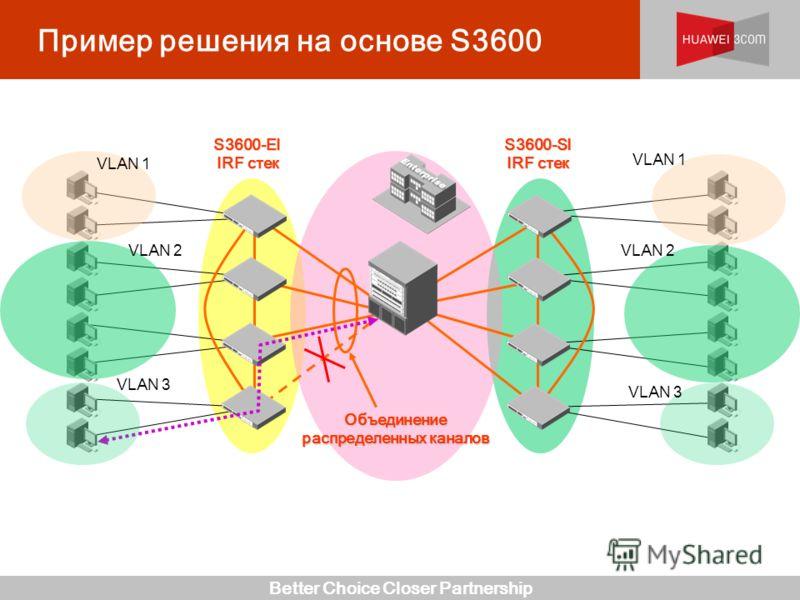 Better Choice Closer Partnership Пример решения на основе S3600S3600-EI IRF стек S3600-SI Объединение распределенных каналов VLAN 1 VLAN 2 VLAN 3