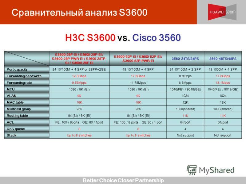Better Choice Closer Partnership Сравнительный анализ S3600 H3C S3600 vs. Cisco 3560 S3600-28P-SI / S3600-28P-EI / S3600-28P-PWR-EI / S3600-28TP- SI / S3600-28F-EI S3600-52P-SI / S3600-52P-EI / S3600-52P-PWR-EI 3560-24TS/24PS3560-48TS/48PS Port capac