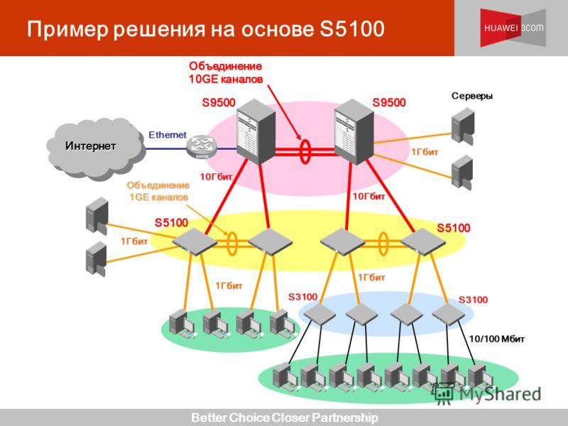 Better Choice Closer Partnership Пример решения на основе S510010Гбит 1Гбит Объединение 10GE каналов S9500 ИнтернетИнтернет Ethernet Серверы 1Гбит S5100 Объединение 1GE каналов S5100 S9500 10Гбит 1Гбит 10/100 Мбит 1Гбит S3100 S3100