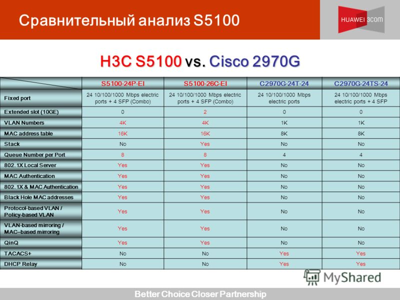 Better Choice Closer Partnership Сравнительный анализ S5100 H3C S5100 vs. Cisco 2970G S5100-24P-EIS5100-26C-EIC2970G-24T-24C2970G-24TS-24 Fixed port 24 10/100/1000 Mbps electric ports + 4 SFP (Combo) 24 10/100/1000 Mbps electric ports 24 10/100/1000