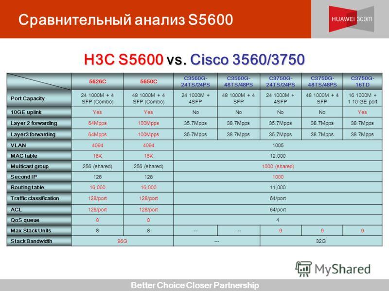 Better Choice Closer Partnership Сравнительный анализ S5600 H3C S5600 vs. Cisco 3560/3750 5626C5650C C3560G- 24TS/24PS C3560G- 48TS/48PS C3750G- 24TS/24PS C3750G- 48TS/48PS C3750G- 16TD Port Capacity 24 1000M + 4 SFP (Combo) 48 1000M + 4 SFP (Combo)