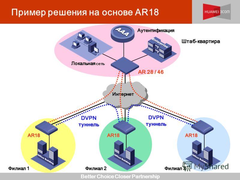 Better Choice Closer Partnership Пример решения на основе AR18 Интернет AR 28 / 46 AR18 AR18 Локальная сеть Штаб-квартира Филиал 1 AR18 Филиал 3 Филиал 2 Аутентификация DVPN туннель
