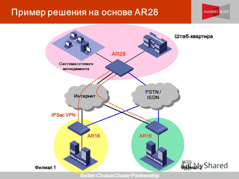 Better Choice Closer Partnership Пример решения на основе AR28ИнтернетИнтернет PSTN / ISDN AR28 AR18AR18 IPSec VPN Система сетевого менеджмента Штаб-квартира Филиал 1 Филиал 2