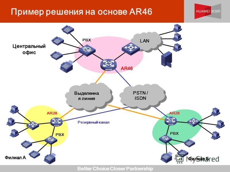 Better Choice Closer Partnership Пример решения на основе AR46 Центральный офис Филиал A Резервный канал AR28 PBX Выделенна я линия PSTN / ISDN PBX AR28 AR46 LANLAN PBX Филиал Б