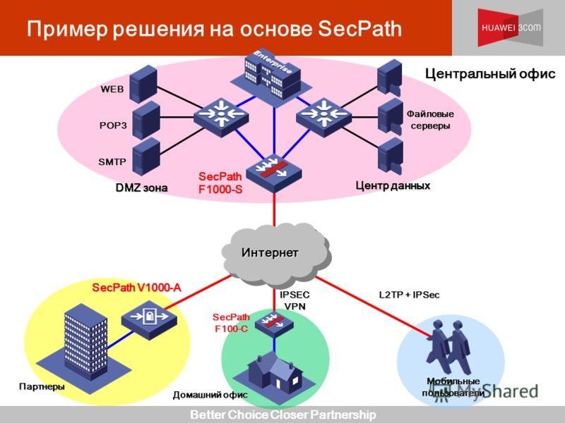 Better Choice Closer Partnership Пример решения на основе SecPath SecPath F1000-S Мобильные пользователи ИнтернетИнтернет Центр данных DMZ зона WEB POP3 SMTP L2TP + IPSec IPSEC VPN Файловые серверы Домашний офис Партнеры SecPath V1000-A SecPath F100-