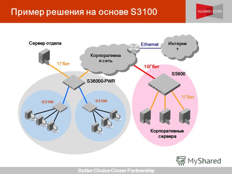 Better Choice Closer Partnership Пример решения на основе S3100 Корпоративна я сеть 1Гбит Сервер отдела Интерне т 1Гбит 10Гбит S36000-PWR S3100 S3100 S5600 Ethernet Корпоративные сервера