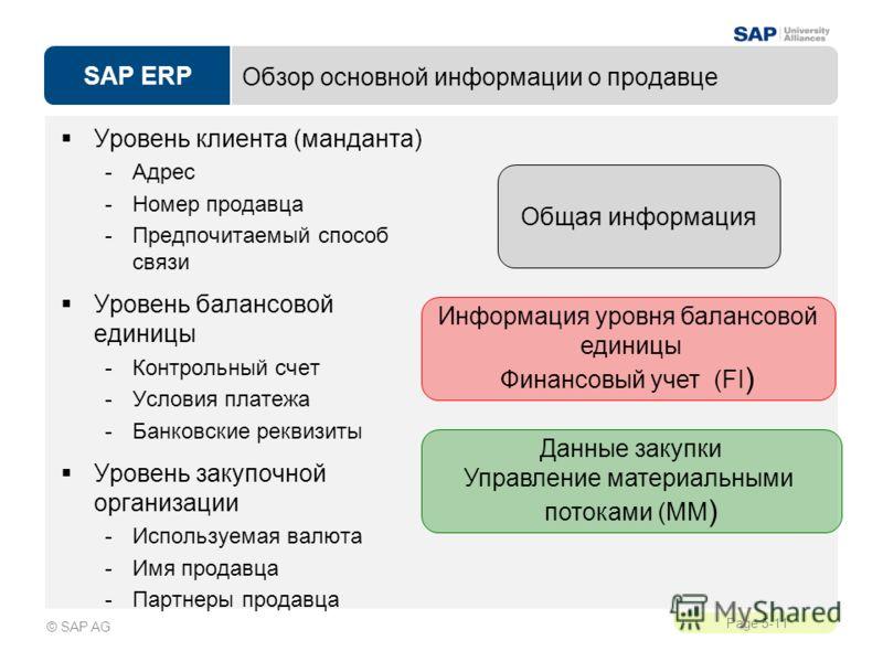 SAP ERP Page 5-11 © SAP AG Обзор основной информации о продавце Уровень клиента (манданта) -Адрес -Номер продавца -Предпочитаемый способ связи Уровень балансовой единицы -Контрольный счет -Условия платежа -Банковские реквизиты Уровень закупочной орга