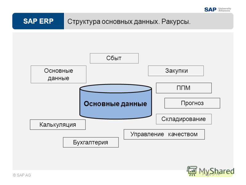 SAP ERP Page 5-14 © SAP AG Структура основных данных. Ракурсы. Основные данные Основные данные Сбыт Калькуляция Прогноз Закупки ППМ Бухгалтерия Складирование Управление качеством