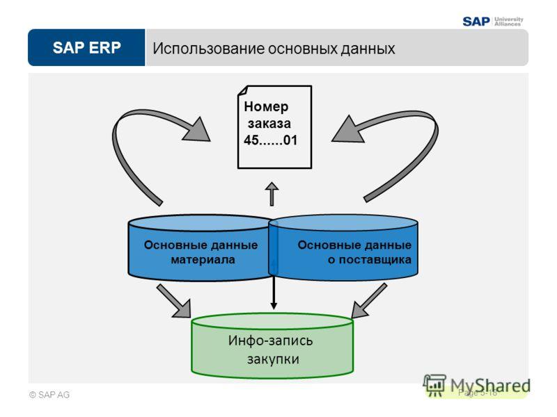SAP ERP Page 5-18 © SAP AG Использование основных данных Номер заказа 45......01 Основные данные материала Основные данные о поставщика Инфо-запись закупки