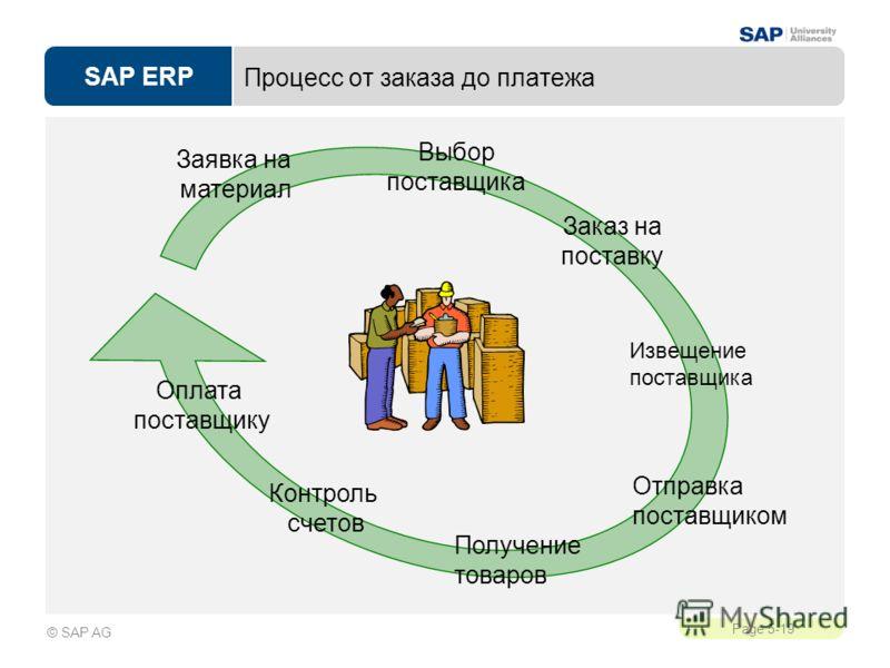 SAP ERP Page 5-19 © SAP AG Процесс от заказа до платежа Заявка на материал Оплата поставщику Извещение поставщика Отправка поставщиком Контроль счетов Получение товаров Заказ на поставку Выбор поставщика