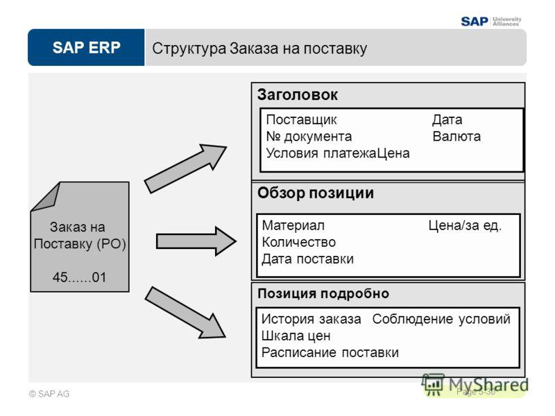 SAP ERP Page 5-30 © SAP AG Структура Заказа на поставку Заказ на Поставку (PO) 45......01 Заголовок ПоставщикДата документаВалюта Условия платежаЦена Обзор позиции Материал Цена/за ед. Количество Дата поставки Позиция подробно История заказа Соблюден