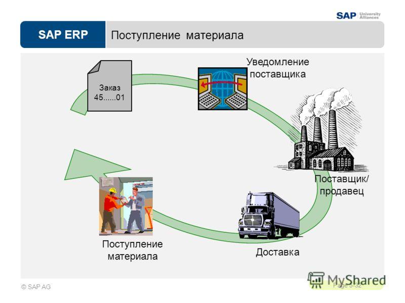 SAP ERP Page 5-32 © SAP AG Поступление материала Поставщик/ продавец Уведомление поставщика Доставка Поступление материала Заказ 45......01