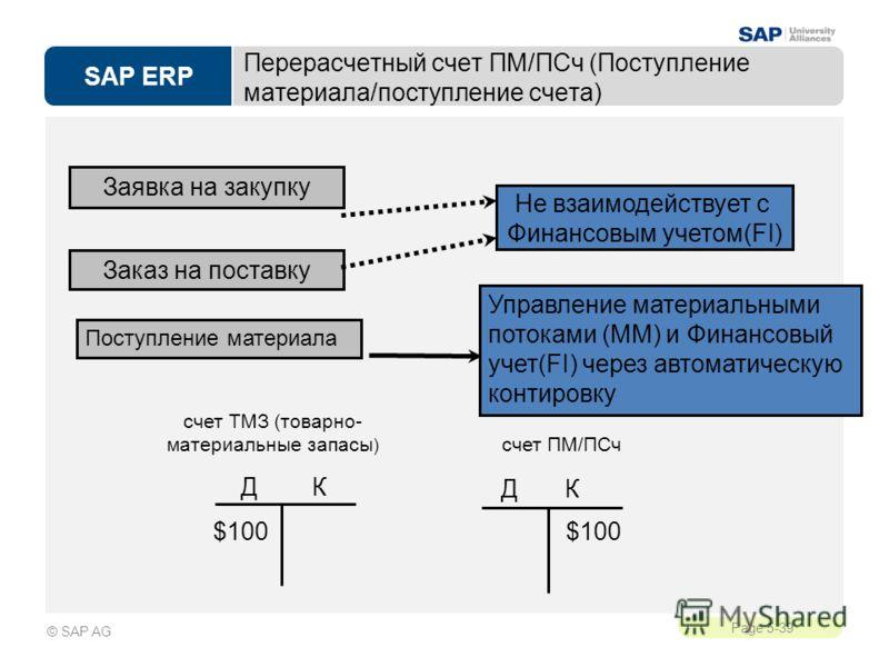 SAP ERP Page 5-39 © SAP AG Перерасчетный счет ПМ/ПСч (Поступление материала/поступление счета) Заявка на закупку Заказ на поставку Управление материальными потоками (MM) и Финансовый учет(FI) через автоматическую контировку Поступление материала Не в