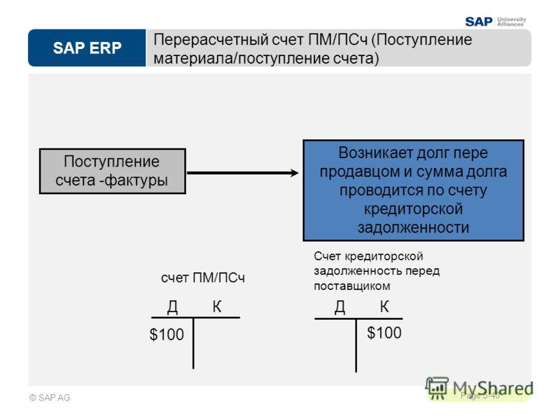 SAP ERP Page 5-40 © SAP AG Перерасчетный счет ПМ/ПСч (Поступление материала/поступление счета) Возникает долг пере продавцом и сумма долга проводится по счету кредиторской задолженности Поступление счета -фактуры Д К Счет кредиторской задолженность п