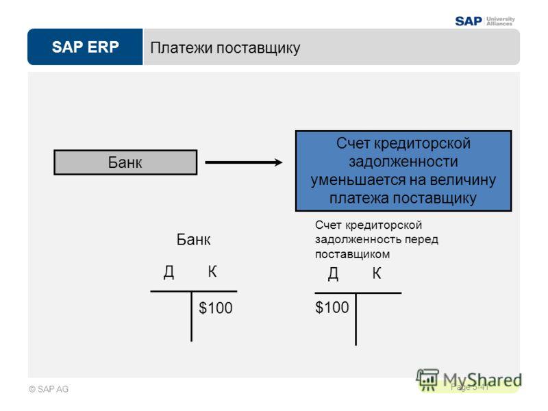 SAP ERP Page 5-41 © SAP AG Платежи поставщику Счет кредиторской задолженности уменьшается на величину платежа поставщику Банк Д К Счет кредиторской задолженность перед поставщиком $100 Д К Банк $100